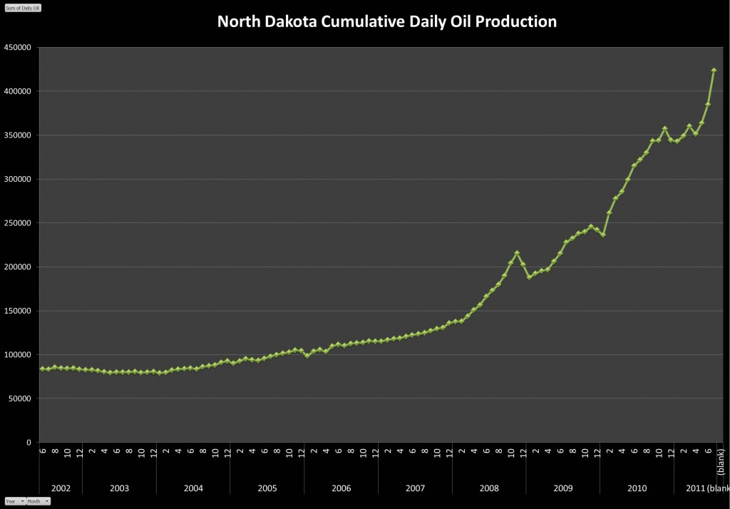 North Dakota Daily Old Production